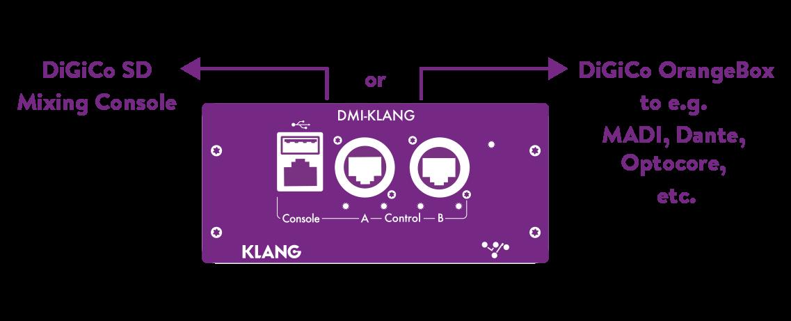 DMI-KLANG